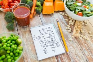 How To Follow A Diet Plan