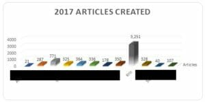 2017 Project Stats
