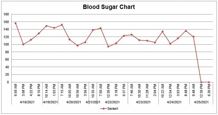 2021-04-25 - Sunday Stats - Blood Sugar