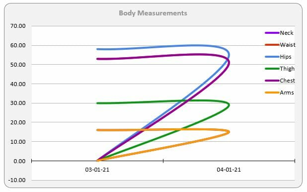 2021-04-25 - Sunday Stats - Body Measurements